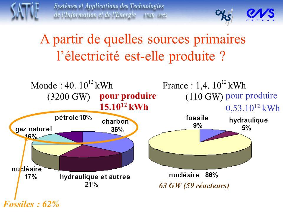 A partir de quelles sources primaires lélectricité est-elle produite ? Monde : 40. 10 12 kWh (3200 GW) Fossiles : 62% pour produire 15.10 12 kWh nuclé