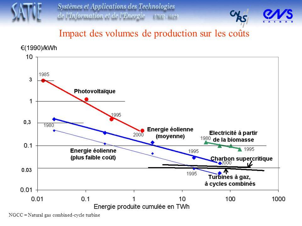 NGCC = Natural gas combined-cycle turbine Impact des volumes de production sur les coûts