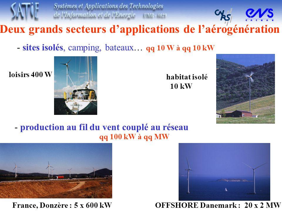 - production au fil du vent couplé au réseau qq 100 kW à qq MW OFFSHORE Danemark : 20 x 2 MWFrance, Donzère : 5 x 600 kW habitat isolé 10 kW loisirs 4