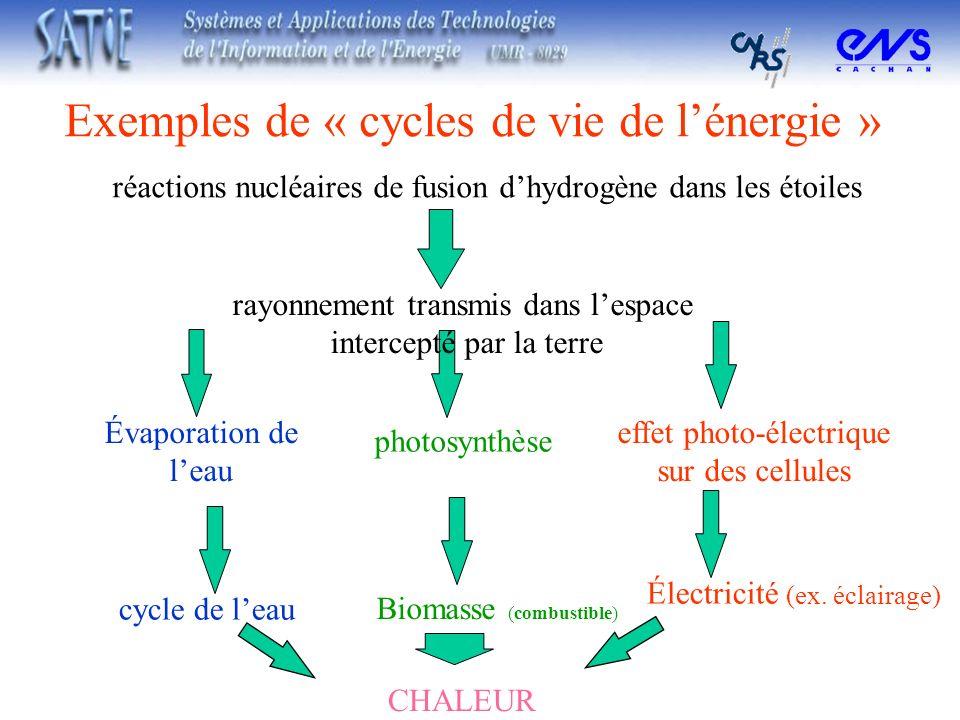 photosynthèse Exemples de « cycles de vie de lénergie » réactions nucléaires de fusion dhydrogène dans les étoiles rayonnement transmis dans lespace i