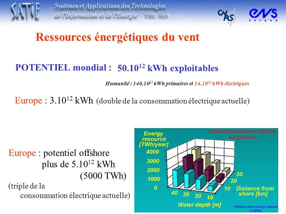 Ressources énergétiques du vent 50.10 12 kWh exploitables Humanité : 140.10 12 kWh primaires et 14.10 12 kWh électriques Europe : 3.10 12 kWh (double