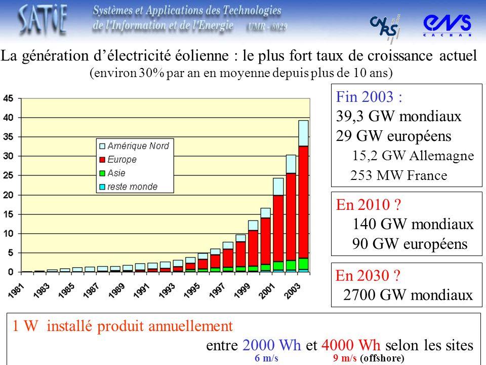 La génération délectricité éolienne : le plus fort taux de croissance actuel (environ 30% par an en moyenne depuis plus de 10 ans) Fin 2003 : 39,3 GW