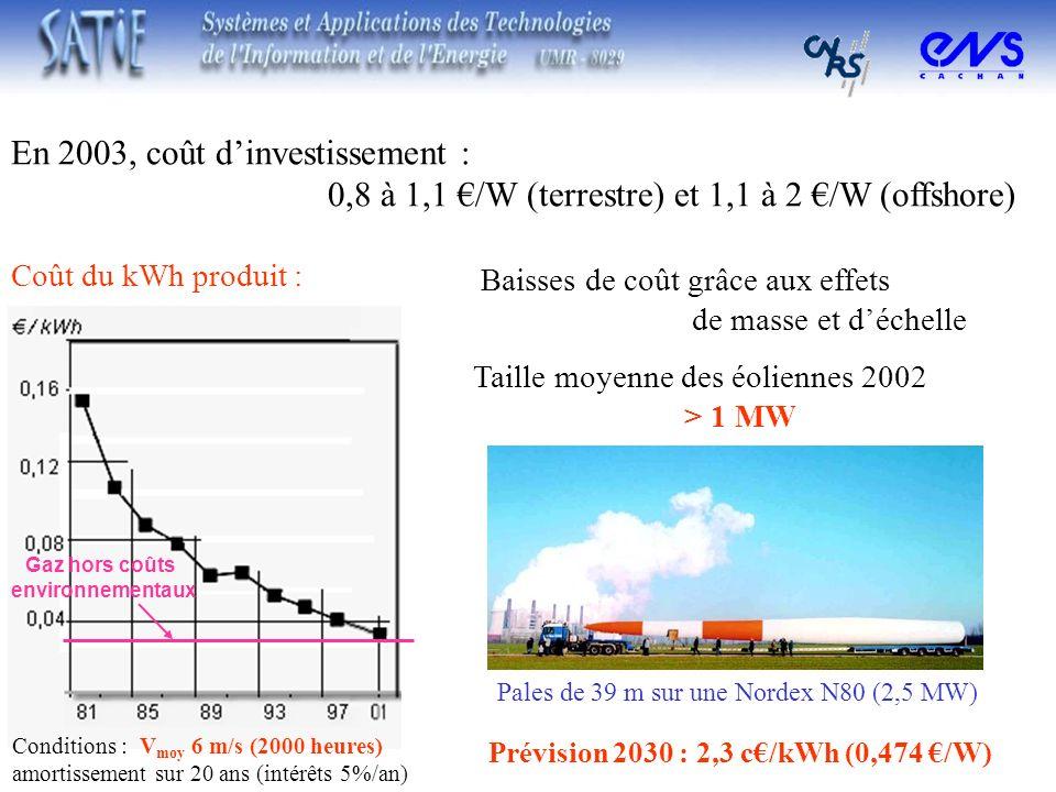 Coût du kWh produit : Conditions : V moy 6 m/s (2000 heures) amortissement sur 20 ans (intérêts 5%/an) En 2003, coût dinvestissement : 0,8 à 1,1 /W (t