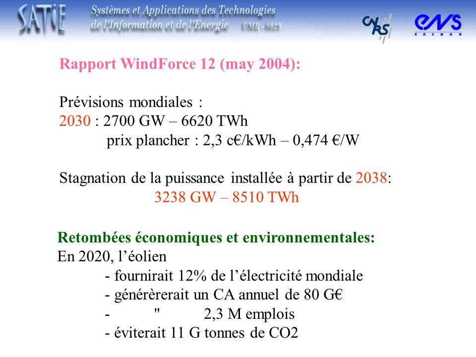 Rapport WindForce 12 (may 2004): Prévisions mondiales : 2030 : 2700 GW – 6620 TWh prix plancher : 2,3 c/kWh – 0,474 /W Stagnation de la puissance inst