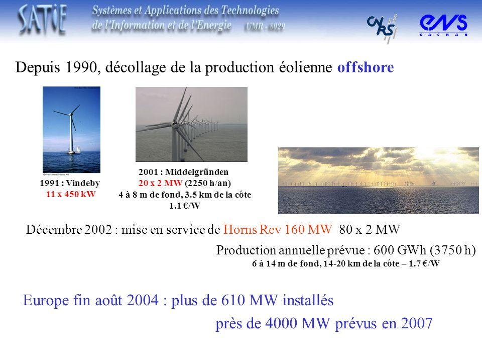 Depuis 1990, décollage de la production éolienne offshore Europe fin août 2004 : plus de 610 MW installés près de 4000 MW prévus en 2007 Décembre 2002