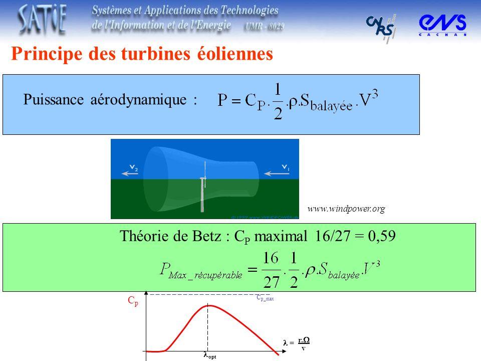 Principe des turbines éoliennes Puissance aérodynamique : Théorie de Betz : C P maximal 16/27 = 0,59 www.windpower.org CpCp C p_max = r. v opt