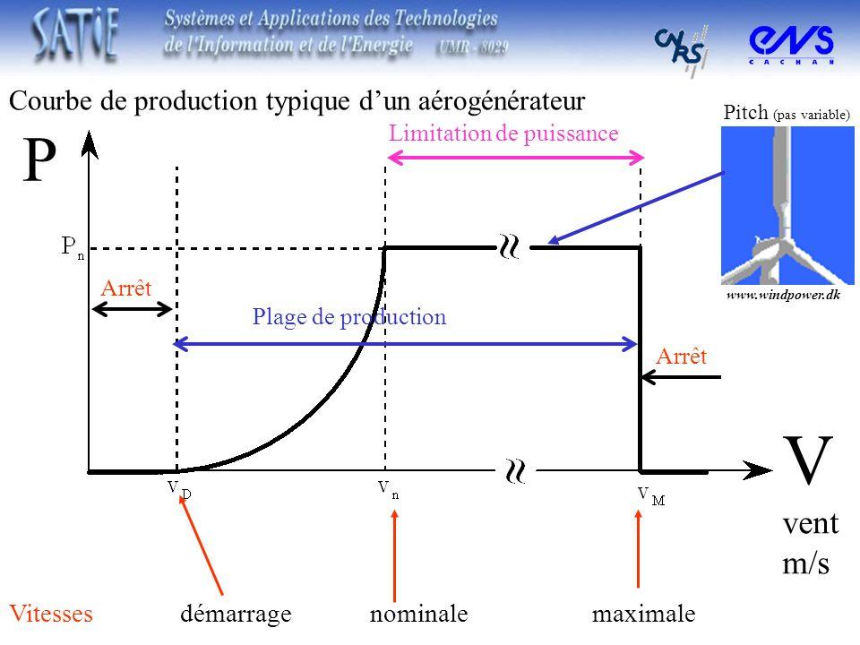 Vitesses démarrage nominale maximale Plage de production Limitation de puissance Courbe de production typique dun aérogénérateur www.windpower.dk Pitc