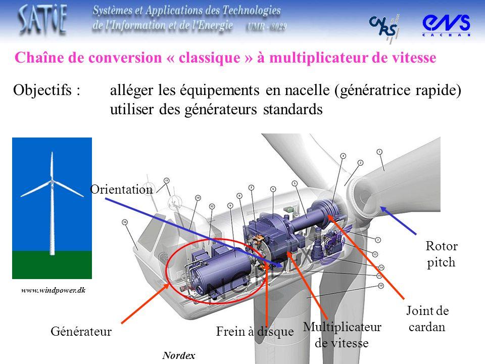 Chaîne de conversion « classique » à multiplicateur de vitesse Objectifs : alléger les équipements en nacelle (génératrice rapide) utiliser des généra