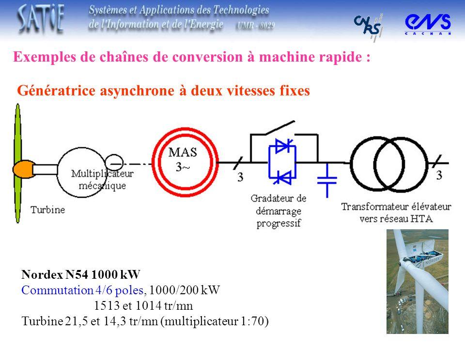 Génératrice asynchrone à deux vitesses fixes Exemples de chaînes de conversion à machine rapide : Nordex N54 1000 kW Commutation 4/6 poles, 1000/200 k