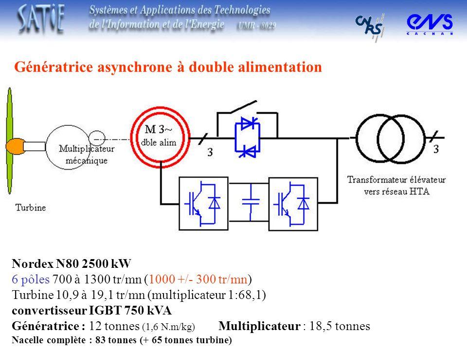 Génératrice asynchrone à double alimentation Nordex N80 2500 kW 6 pôles 700 à 1300 tr/mn (1000 +/- 300 tr/mn) Turbine 10,9 à 19,1 tr/mn (multiplicateu
