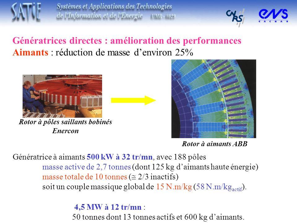 Génératrices directes : amélioration des performances Aimants : réduction de masse denviron 25% Rotor à pôles saillants bobinés Enercon Génératrice à