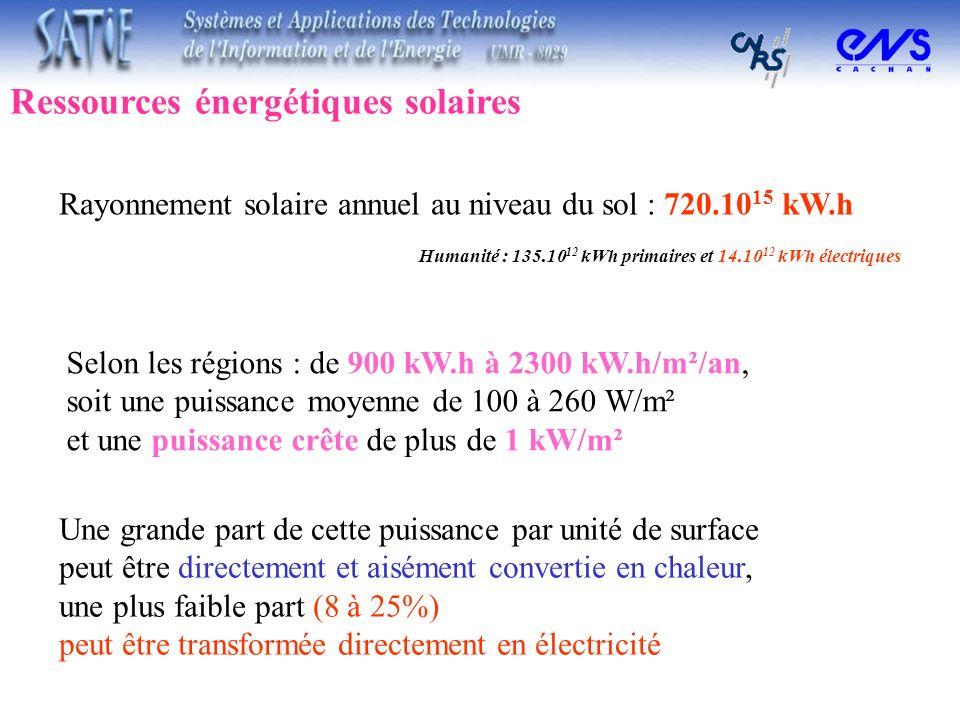 Humanité : 135.10 12 kWh primaires et 14.10 12 kWh électriques Rayonnement solaire annuel au niveau du sol : 720.10 15 kW.h Selon les régions : de 900