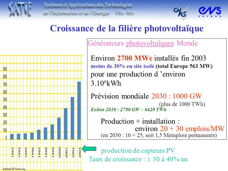 Croissance de la filière photovoltaïque Générateurs photovoltaïques Monde Environ 2700 MWc installés fin 2003 moins de 30% en site isolé (total Europe