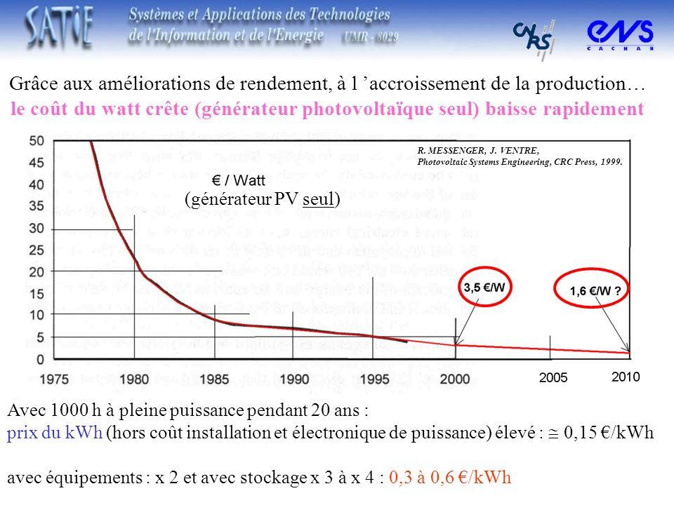Grâce aux améliorations de rendement, à l accroissement de la production… le coût du watt crête (générateur photovoltaïque seul) baisse rapidement (gé