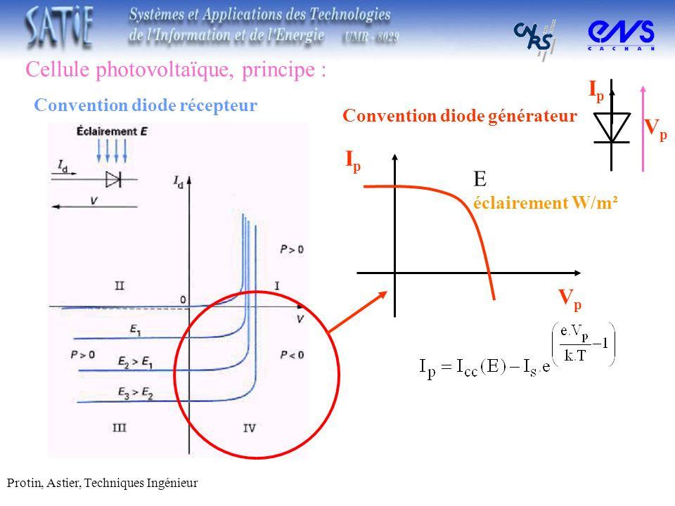 Cellule photovoltaïque, principe : Protin, Astier, Techniques Ingénieur Convention diode récepteur IpIp VpVp E éclairement W/m² Convention diode génér
