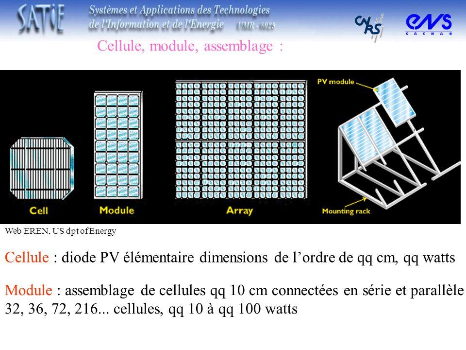 Cellule, module, assemblage : Cellule : diode PV élémentaire dimensions de lordre de qq cm, qq watts Module : assemblage de cellules qq 10 cm connecté