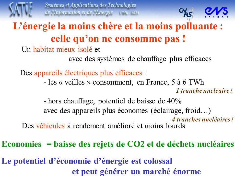 Lénergie la moins chère et la moins polluante : celle quon ne consomme pas ! Un habitat mieux isolé et avec des systèmes de chauffage plus efficaces D