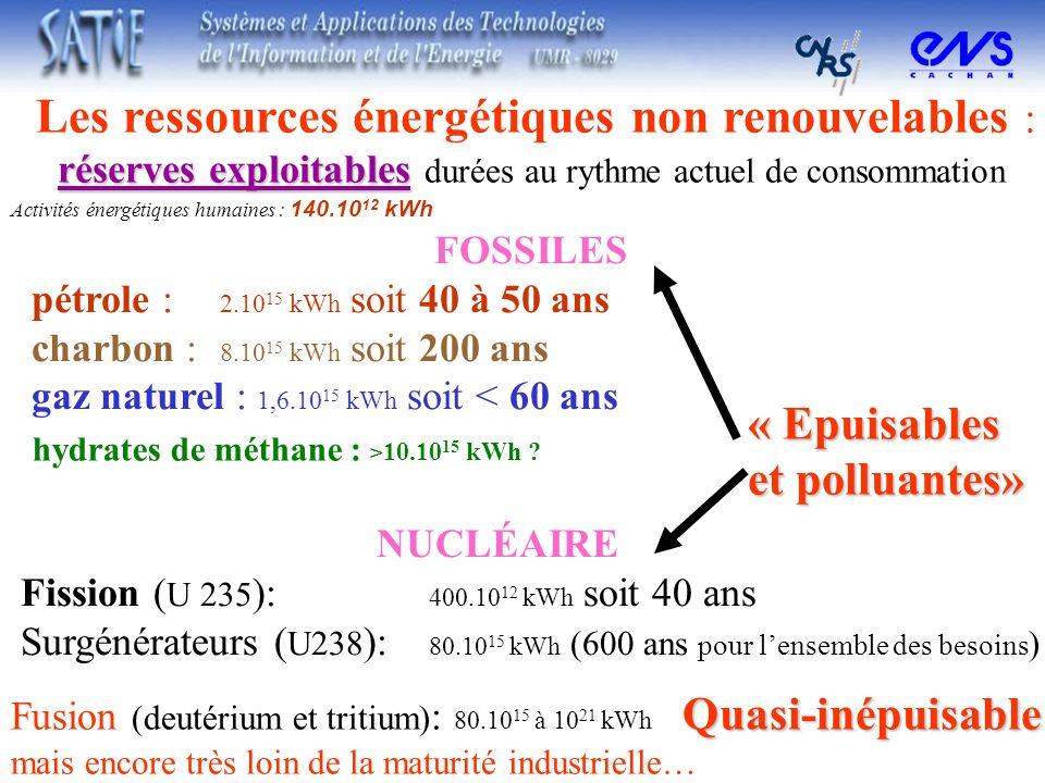 réserves exploitables Les ressources énergétiques non renouvelables : réserves exploitables durées au rythme actuel de consommation NUCLÉAIRE Fission