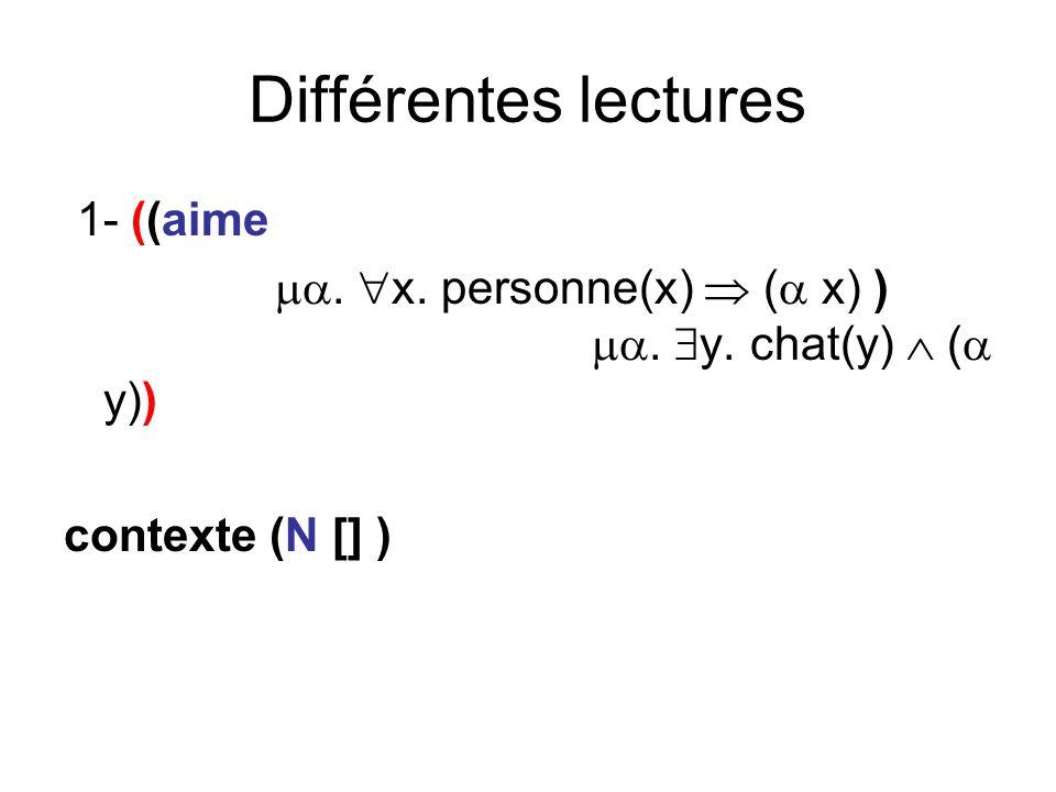 Différentes lectures 1- ((aime. x. personne(x) ( x) ). y. chat(y) ( y)) contexte (N [] )