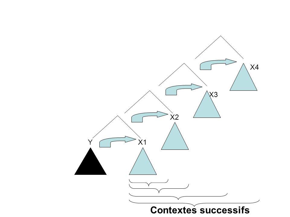 YX1 X2 X4 X3 Contextes successifs