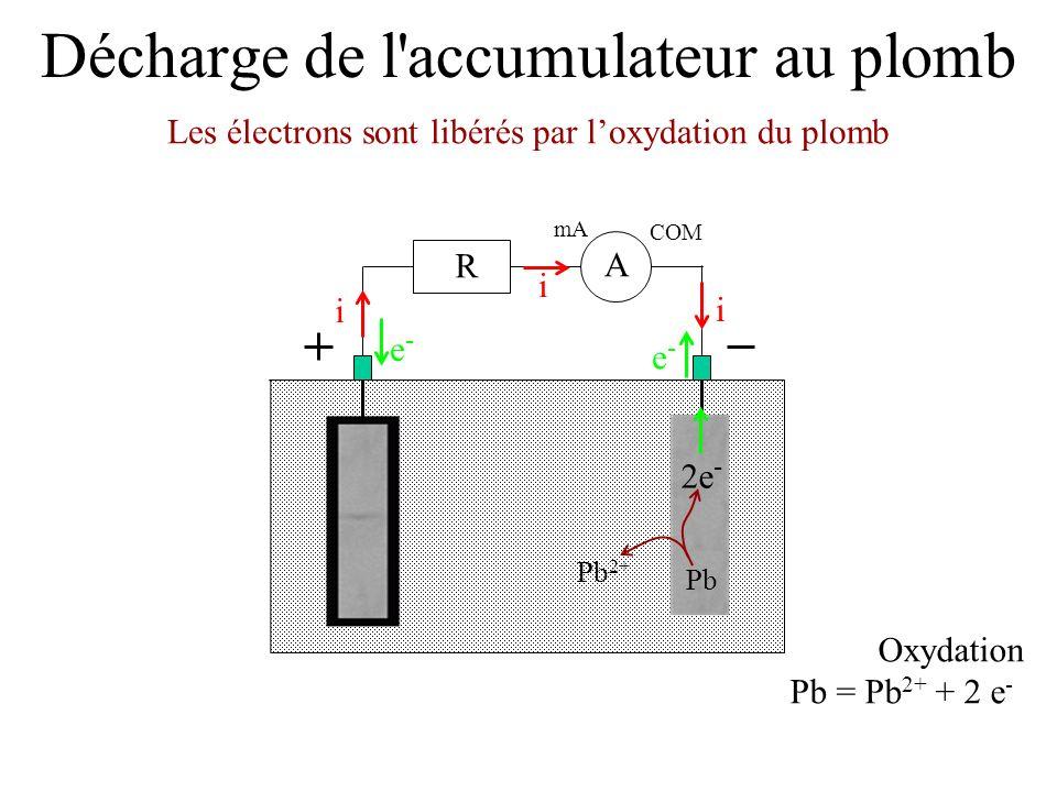 Décharge de l'accumulateur au plomb Les électrons sont libérés par loxydation du plomb mA COM A R i i i e-e- e-e- Oxydation Pb = Pb 2+ + 2 e - 2e - Pb