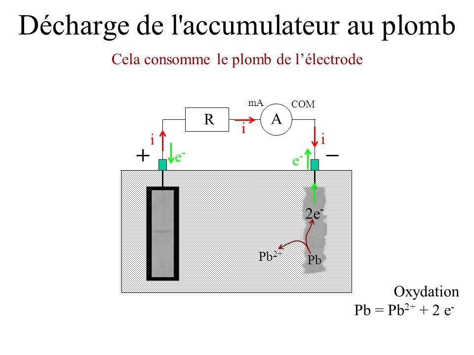 Décharge de l'accumulateur au plomb Cela consomme le plomb de lélectrode mA COM A R i i i e-e- e-e- Oxydation Pb = Pb 2+ + 2 e - 2e - Pb 2+ Pb