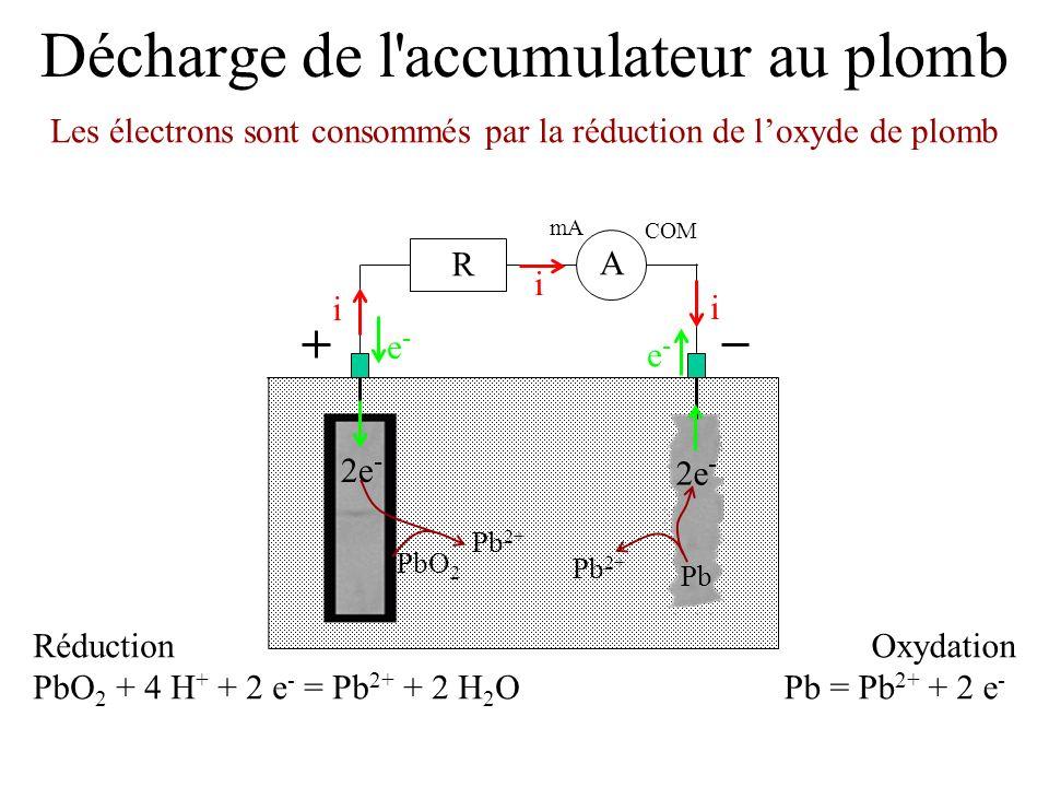 Décharge de l'accumulateur au plomb Les électrons sont consommés par la réduction de loxyde de plomb mA COM A R i i i e-e- e-e- Réduction PbO 2 + 4 H