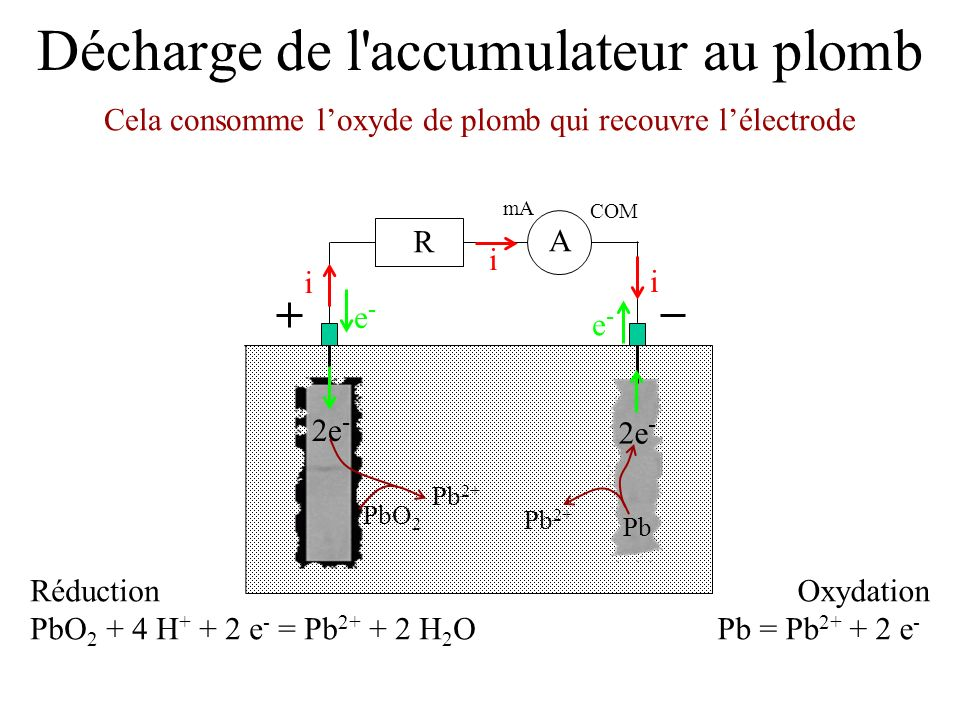 Décharge de l'accumulateur au plomb Cela consomme loxyde de plomb qui recouvre lélectrode mA COM A R i i i e-e- e-e- Réduction PbO 2 + 4 H + + 2 e - =