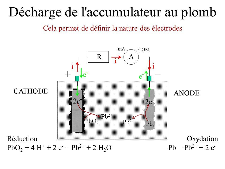 Décharge de l'accumulateur au plomb Cela permet de définir la nature des électrodes mA COM A R i i i e-e- e-e- Réduction PbO 2 + 4 H + + 2 e - = Pb 2+