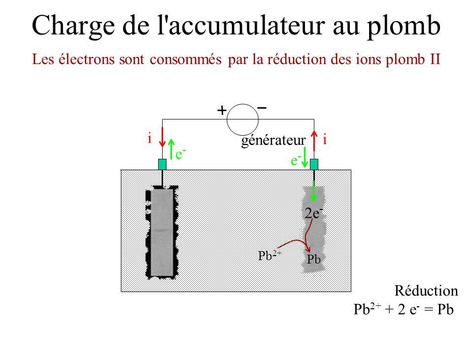 Charge de l'accumulateur au plomb générateur Les électrons sont consommés par la réduction des ions plomb II e-e- e-e- i i Réduction Pb 2+ + 2 e - = P