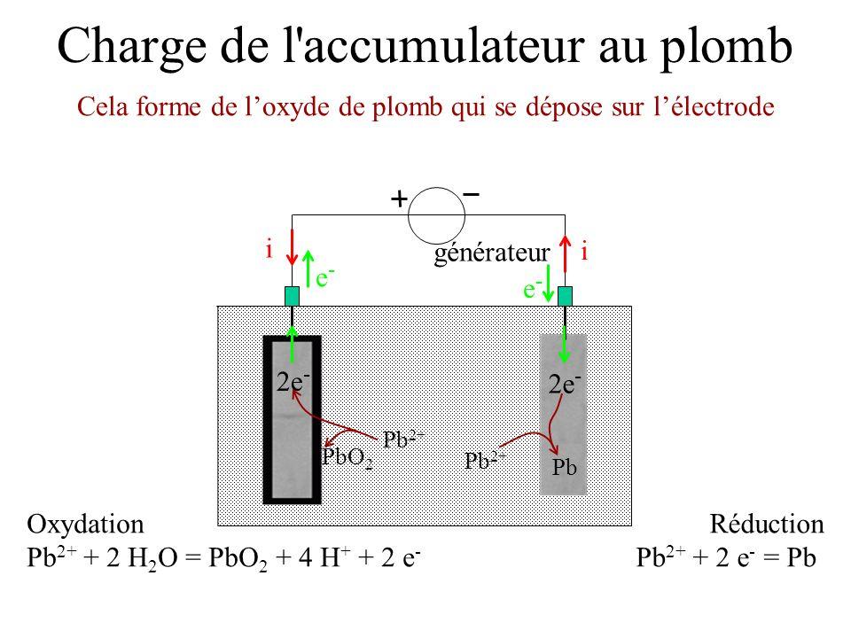 Charge de l'accumulateur au plomb générateur e-e- e-e- i i Réduction Pb 2+ + 2 e - = Pb Oxydation Pb 2+ + 2 H 2 O = PbO 2 + 4 H + + 2 e - Cela forme d