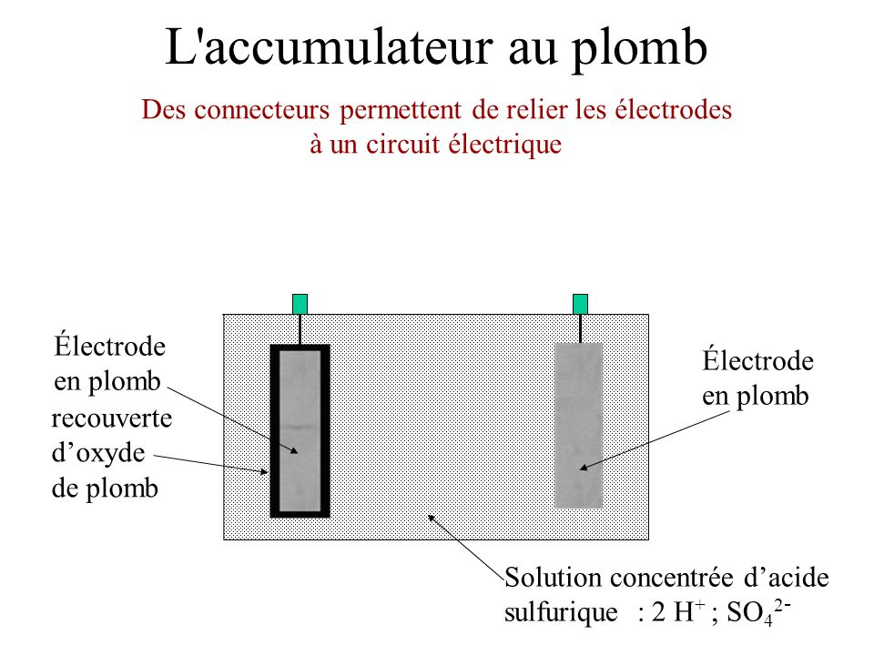 Charge de l accumulateur au plomb Électrode en plomb Solution concentrée dacide sulfurique : 2 H + ; SO 4 2 - Électrode en plomb recouverte doxyde de plomb On relie les bornes par un circuit électrique contenant un générateur générateur La borne + du générateur est reliée à lélectrode doxyde de plomb