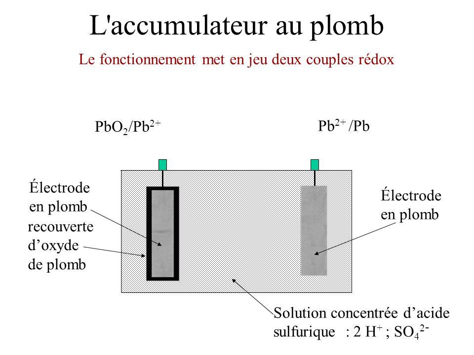 L'accumulateur au plomb Électrode en plomb Solution concentrée dacide sulfurique : 2 H + ; SO 4 2 - Électrode en plomb recouverte doxyde de plomb Le f