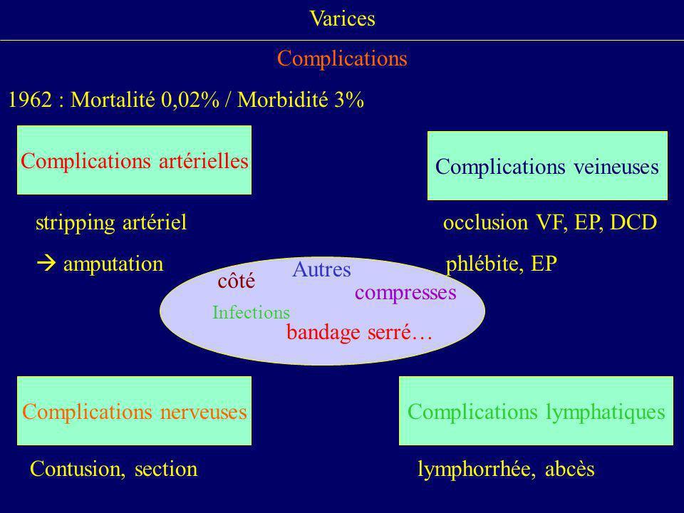 Varices Complications 1962 : Mortalité 0,02% / Morbidité 3% stripping artériel occlusion VF, EP, DCD amputation phlébite, EP Contusion, sectionlymphor