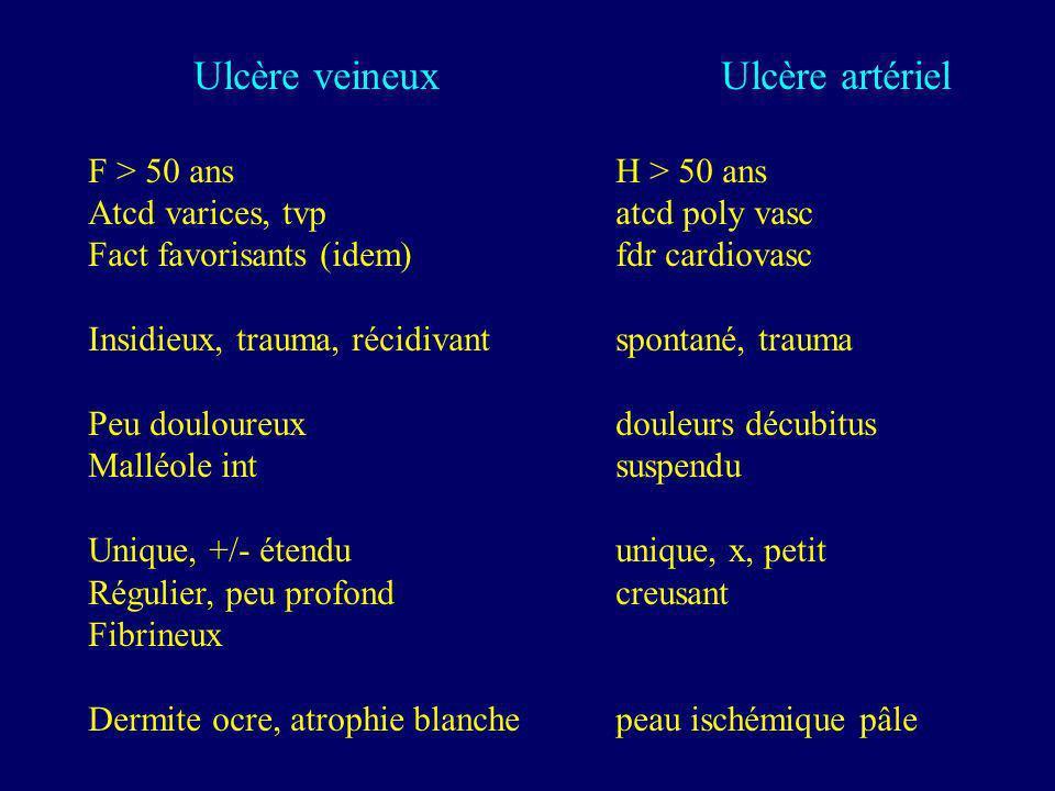 Ulcère veineuxUlcère artériel F > 50 ansH > 50 ans Atcd varices, tvpatcd poly vasc Fact favorisants (idem)fdr cardiovasc Insidieux, trauma, récidivant