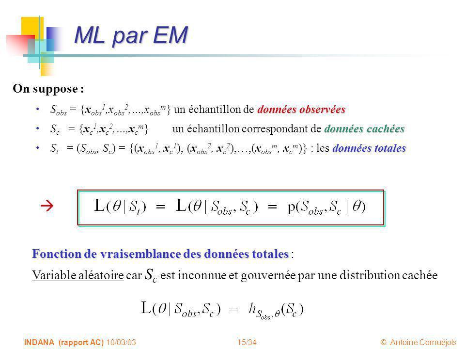 15/34 © Antoine Cornuéjols INDANA (rapport AC) 10/03/03 ML par EM On suppose : données observées S obs = {x obs 1,x obs 2,…,x obs m } un échantillon d