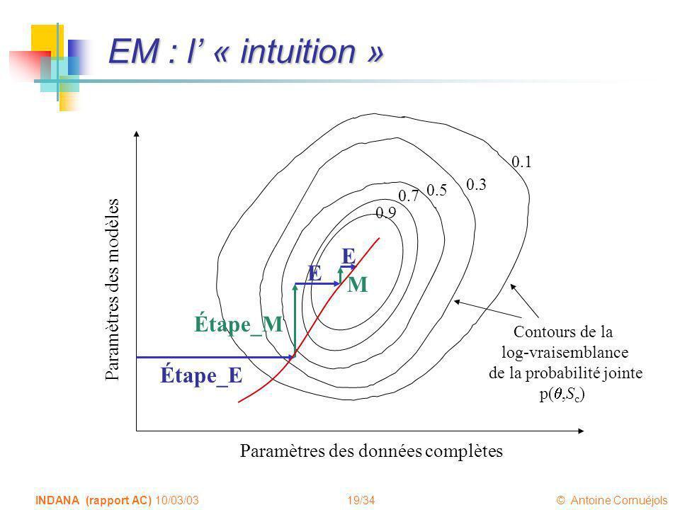 19/34 © Antoine Cornuéjols INDANA (rapport AC) 10/03/03 EM : l « intuition » Étape_E Étape_M E E M Paramètres des données complètes Paramètres des mod