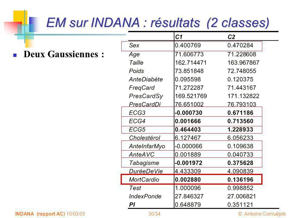 30/34 © Antoine Cornuéjols INDANA (rapport AC) 10/03/03 EM sur INDANA : résultats (2 classes) Deux Gaussiennes :