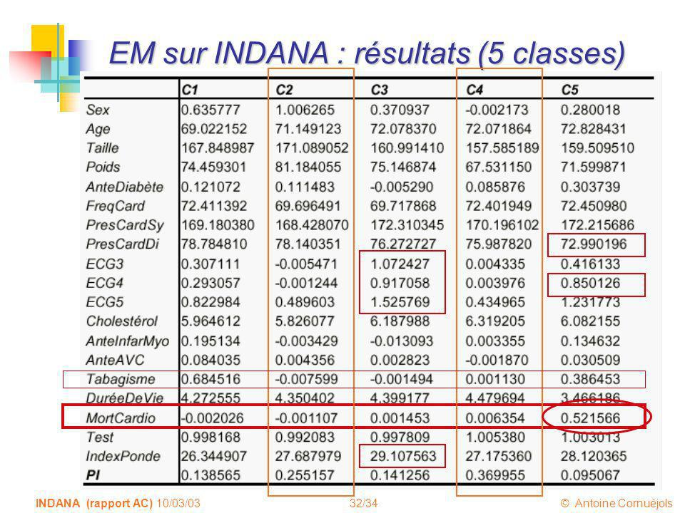 32/34 © Antoine Cornuéjols INDANA (rapport AC) 10/03/03 EM sur INDANA : résultats (5 classes)