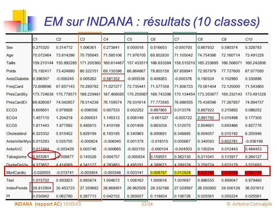 33/34 © Antoine Cornuéjols INDANA (rapport AC) 10/03/03 EM sur INDANA : résultats (10 classes)