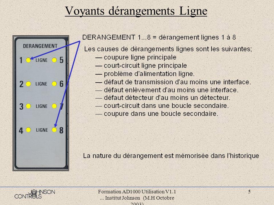 Formation AD1000 Utilisation V1.1... Institut Johnson (M.H Octobre 2003) 4 Voyants dérangements Impédance entre la terre et l'alimentation basse tensi