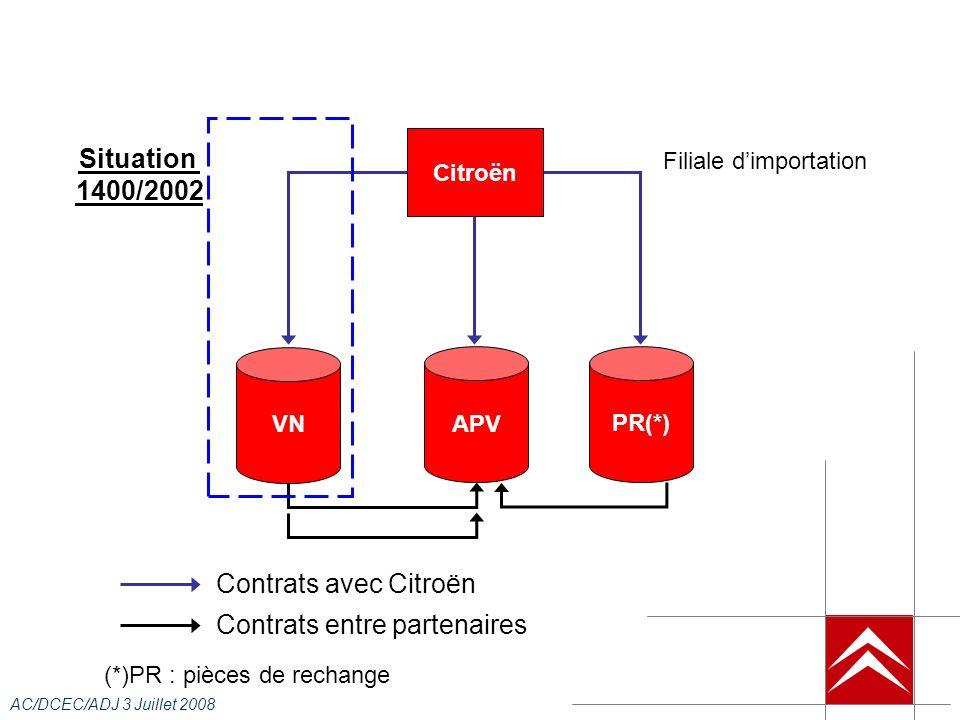 AC/DCEC/ADJ 3 Juillet 2008 Citroën Situation 1400/2002 Contrats avec Citroën APV VN PR(*) Contrats entre partenaires Filiale dimportation (*)PR : pièces de rechange