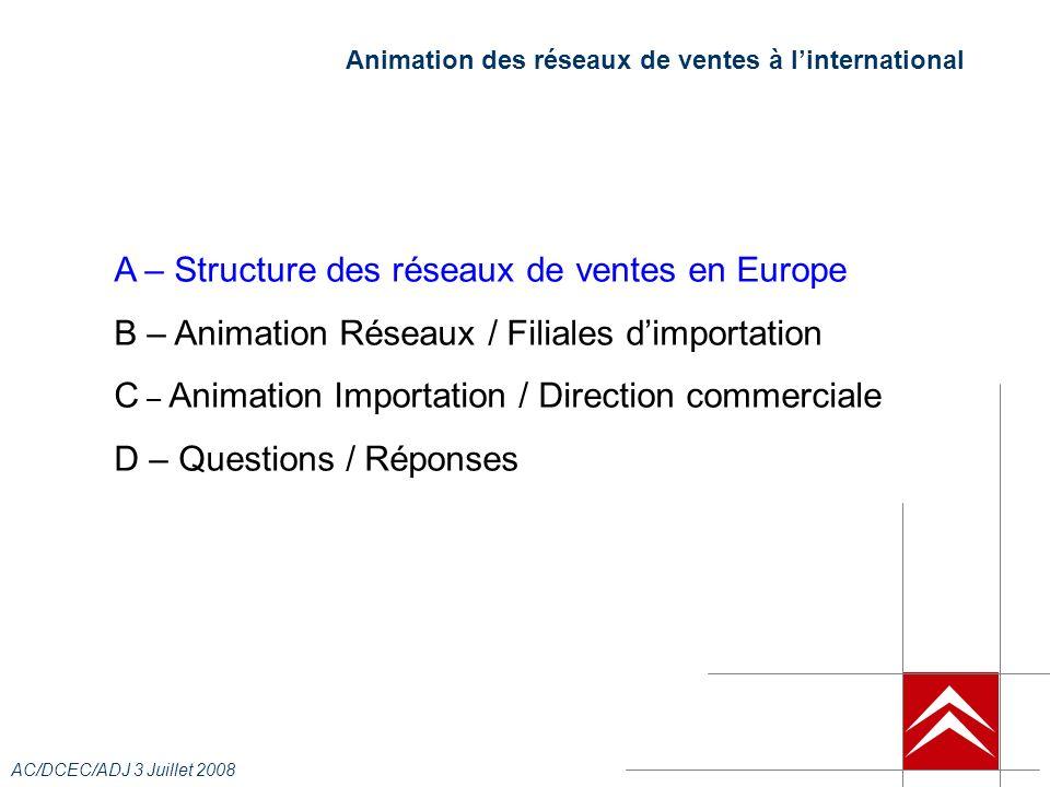 AC/DCEC/ADJ 3 Juillet 2008 Animation des réseaux de ventes à linternational A – Structure des réseaux de ventes en Europe B – Animation Réseaux / Filiales dimportation C – Animation Importation / Direction commerciale D – Questions / Réponses
