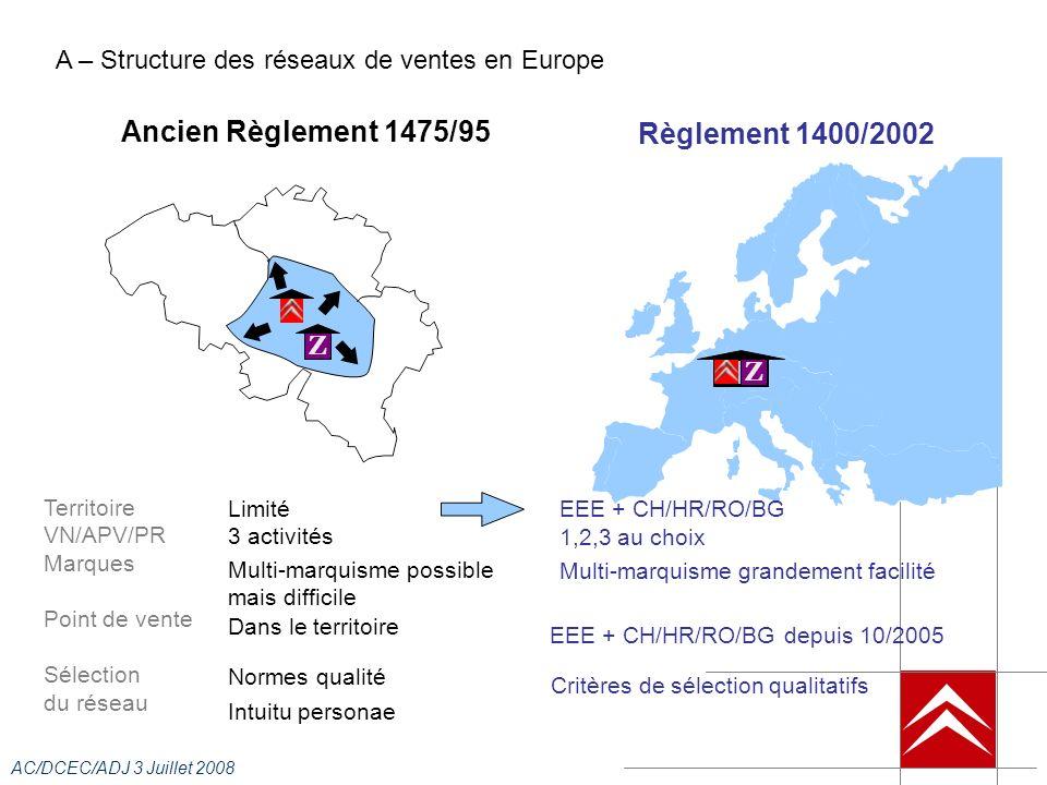 AC/DCEC/ADJ 3 Juillet 2008 Ancien Règlement 1475/95 Territoire VN/APV/PR Marques Point de vente Sélection du réseau Limité Z Règlement 1400/2002 3 activités Multi-marquisme possible mais difficile Dans le territoire Normes qualité Intuitu personae EEE + CH/HR/RO/BG 1,2,3 au choix Multi-marquisme grandement facilité EEE + CH/HR/RO/BG depuis 10/2005 Critères de sélection qualitatifs Z A – Structure des réseaux de ventes en Europe
