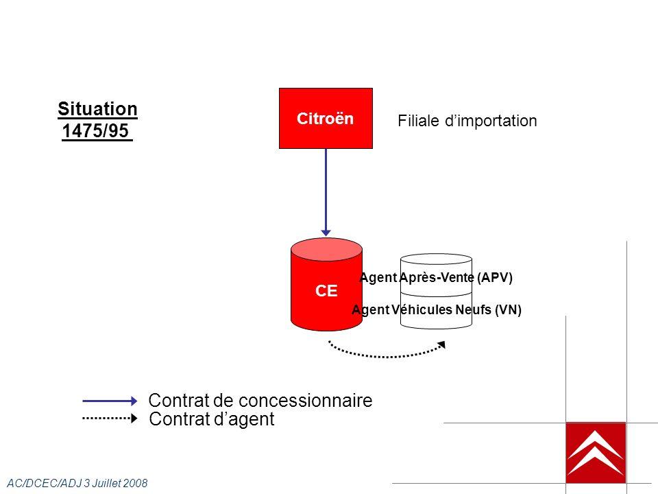 AC/DCEC/ADJ 3 Juillet 2008 Citroën CE Agent Véhicules Neufs (VN) Situation 1475/95 Contrat de concessionnaire Contrat dagent Agent Après-Vente (APV) Filiale dimportation