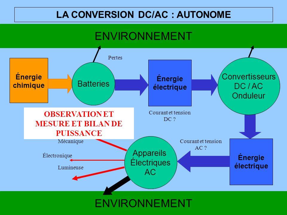 ENVIRONNEMENT Convertisseurs DC / AC Onduleur Appareils Électriques AC Courant et tension DC ? Pertes Mécanique LA CONVERSION DC/AC : AUTONOME Énergie