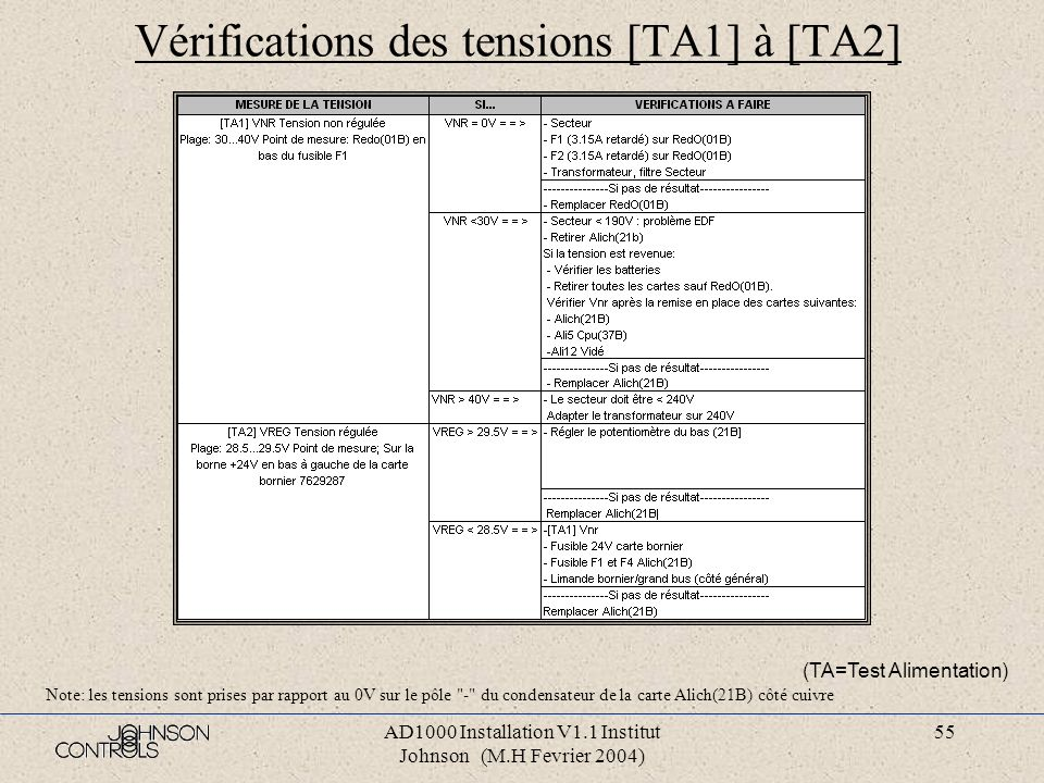 AD1000 Installation V1.1 Institut Johnson (M.H Fevrier 2004) 54 Pannes diverses (2) (TA=Test Alimentation)