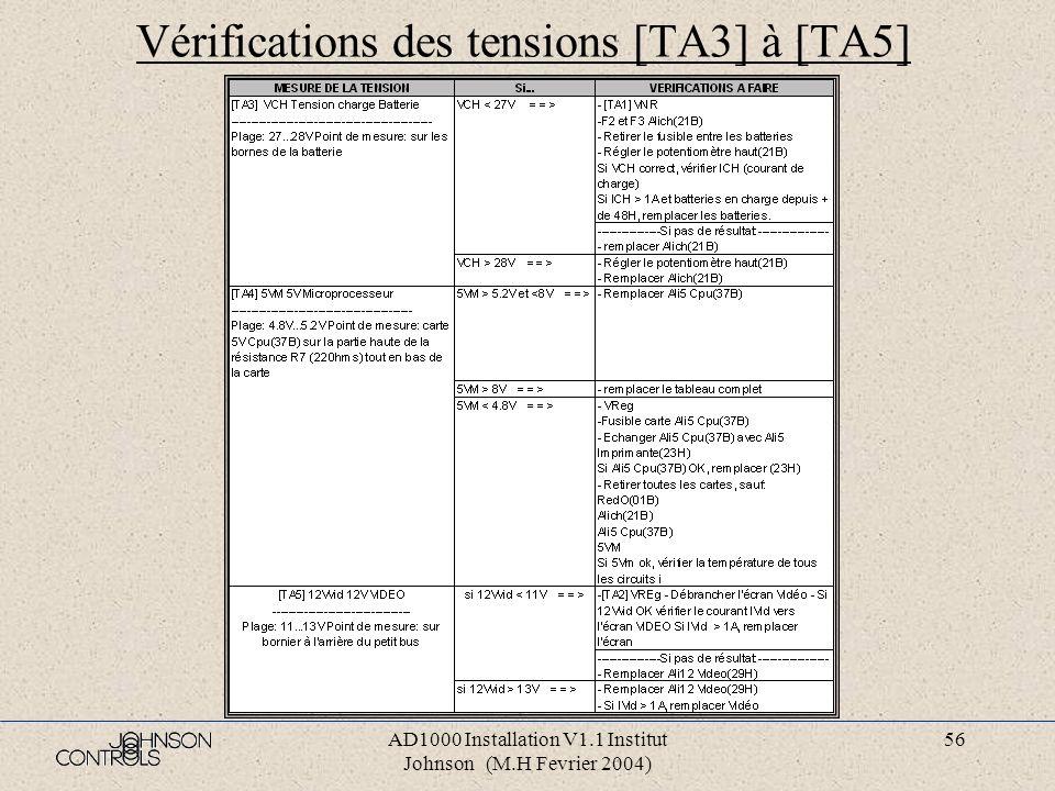 AD1000 Installation V1.1 Institut Johnson (M.H Fevrier 2004) 55 Vérifications des tensions [TA1] à [TA2] (TA=Test Alimentation) Note: les tensions son