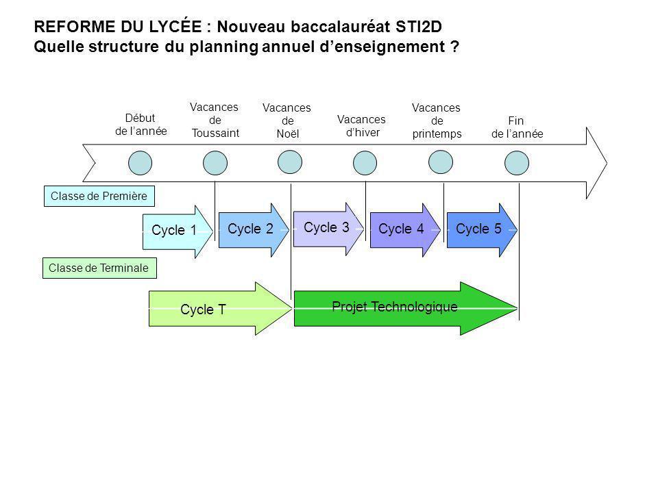 REFORME DU LYCÉE : Nouveau baccalauréat STI2D Quelle structure du planning annuel denseignement ? Fin de lannée Début de lannée Vacances de Toussaint
