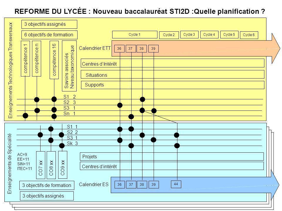 Enseignements de Spécialité Enseignements Technologiques Transversaux REFORME DU LYCÉE : Nouveau baccalauréat STI2D :Quelle planification ? Calendrier